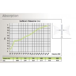 Coefficient d'absorption acoustique des cloisons.